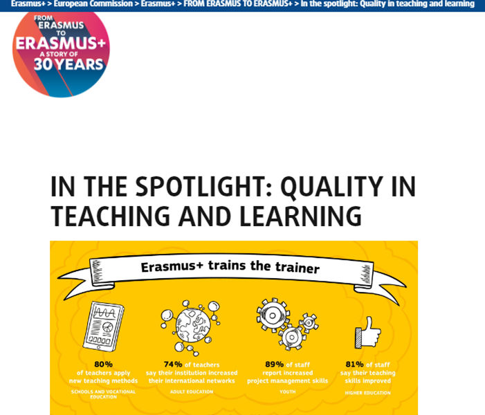 Erasmus+, 30 years, PEOPLE project, In the spotlight, quality in teaching and education, website