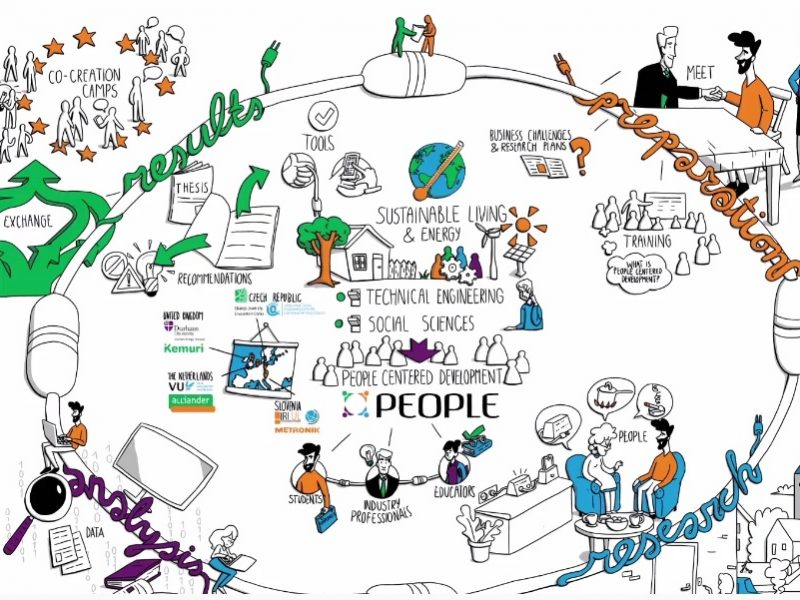 PEOPLE project, Erasmus+, animated video, sketch, still