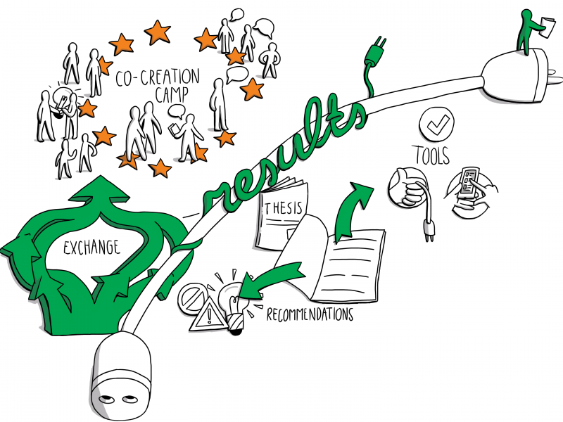 Co-Creation Camp, Amsterdam, 2018, PEOPLE project, Erasmus+, Knowledge Alliances